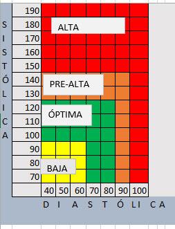 tabla presión tensiometro alta baja